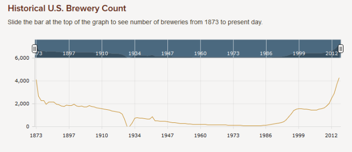 Number of Breweries